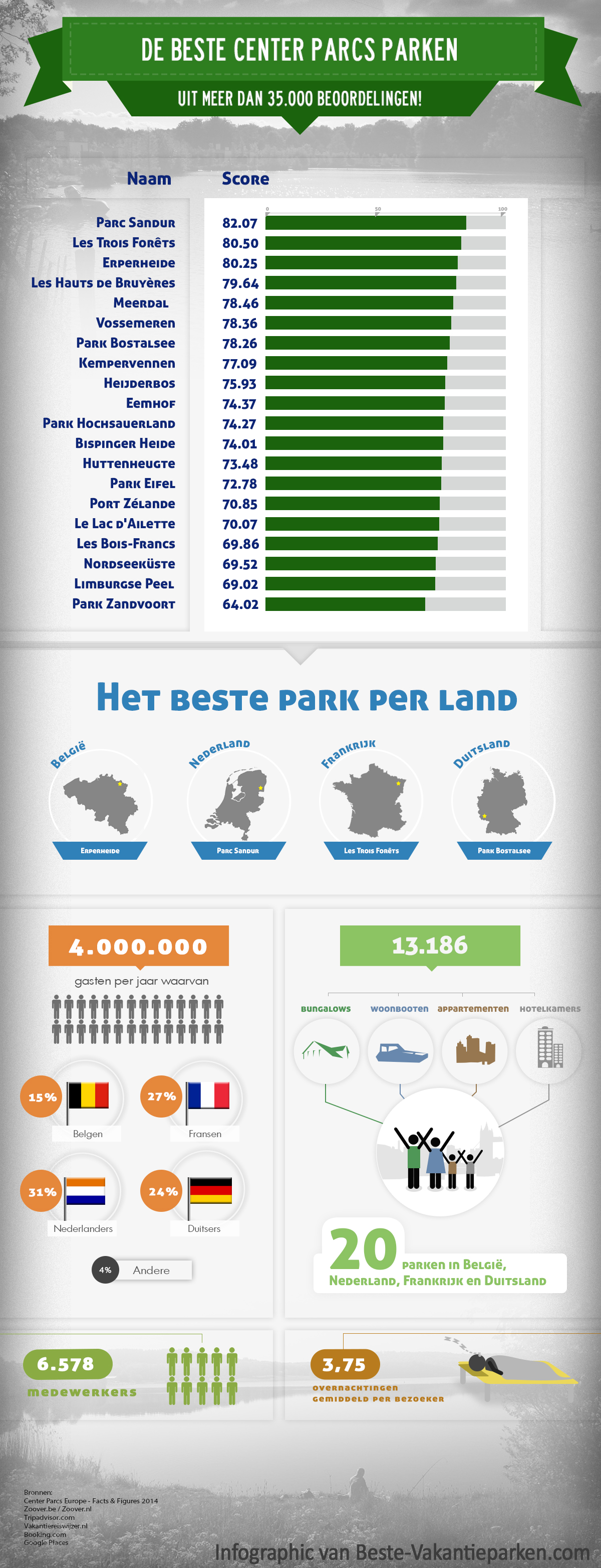 beste Center Parcs parken infographic